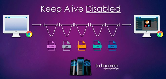 Keep-Alive-Disabled (How to Enable Keep-Alive using .htaccess in WordPress)