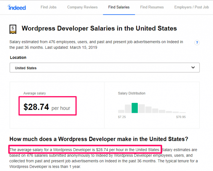 Average Salary of a WordPress developer in United States
