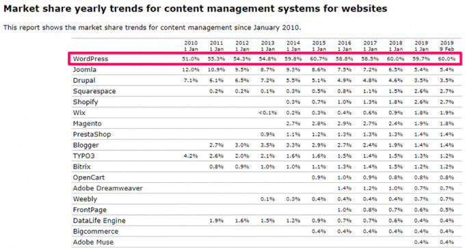 WordPress is the Most Popular Content Management System