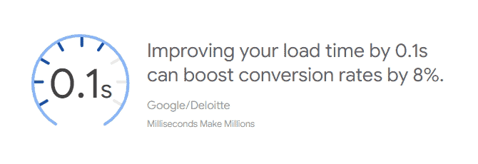 Improved Page Load Time Boosts Conversions